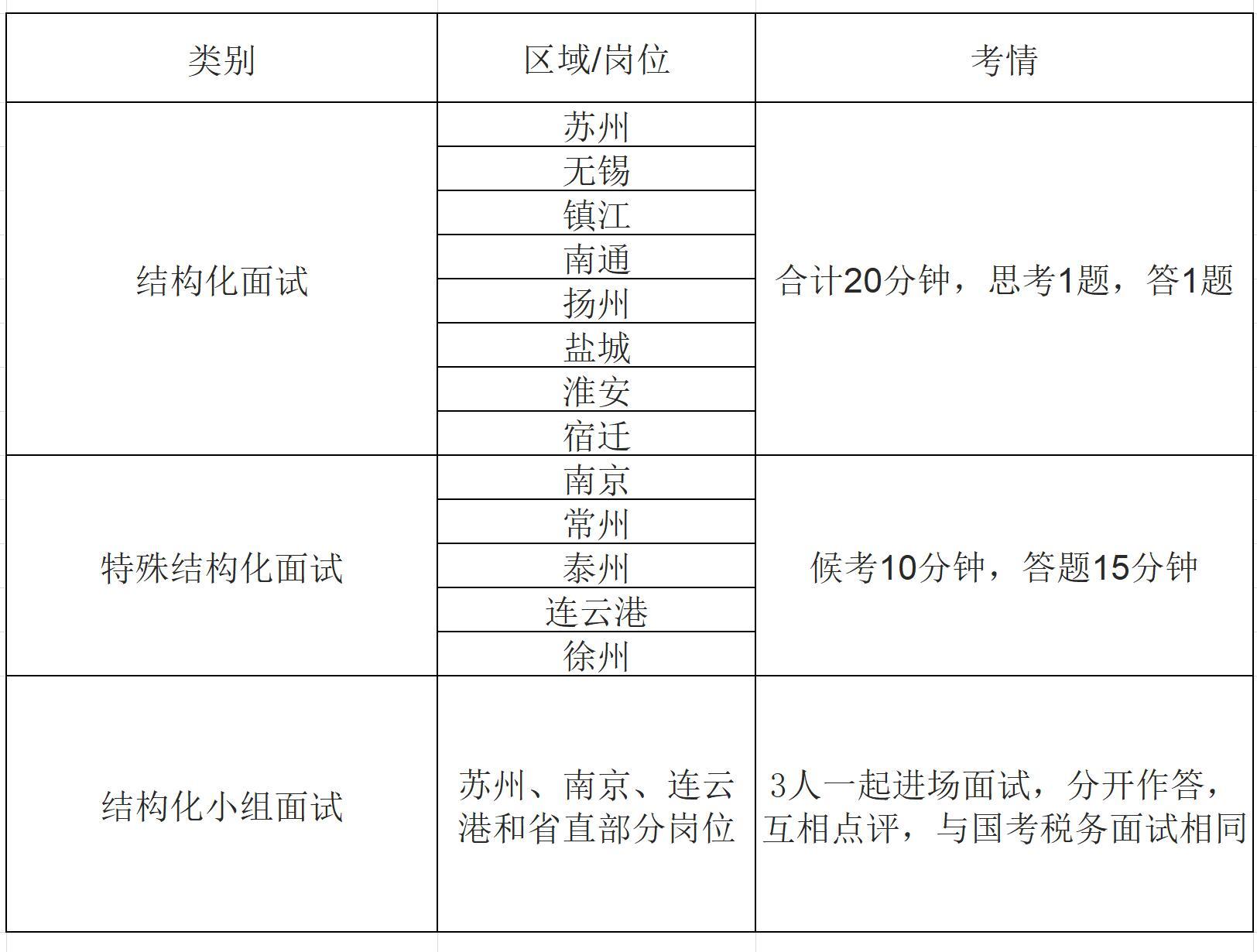 2019江苏南通市公务员面试形式四大方面(附2018年面试
